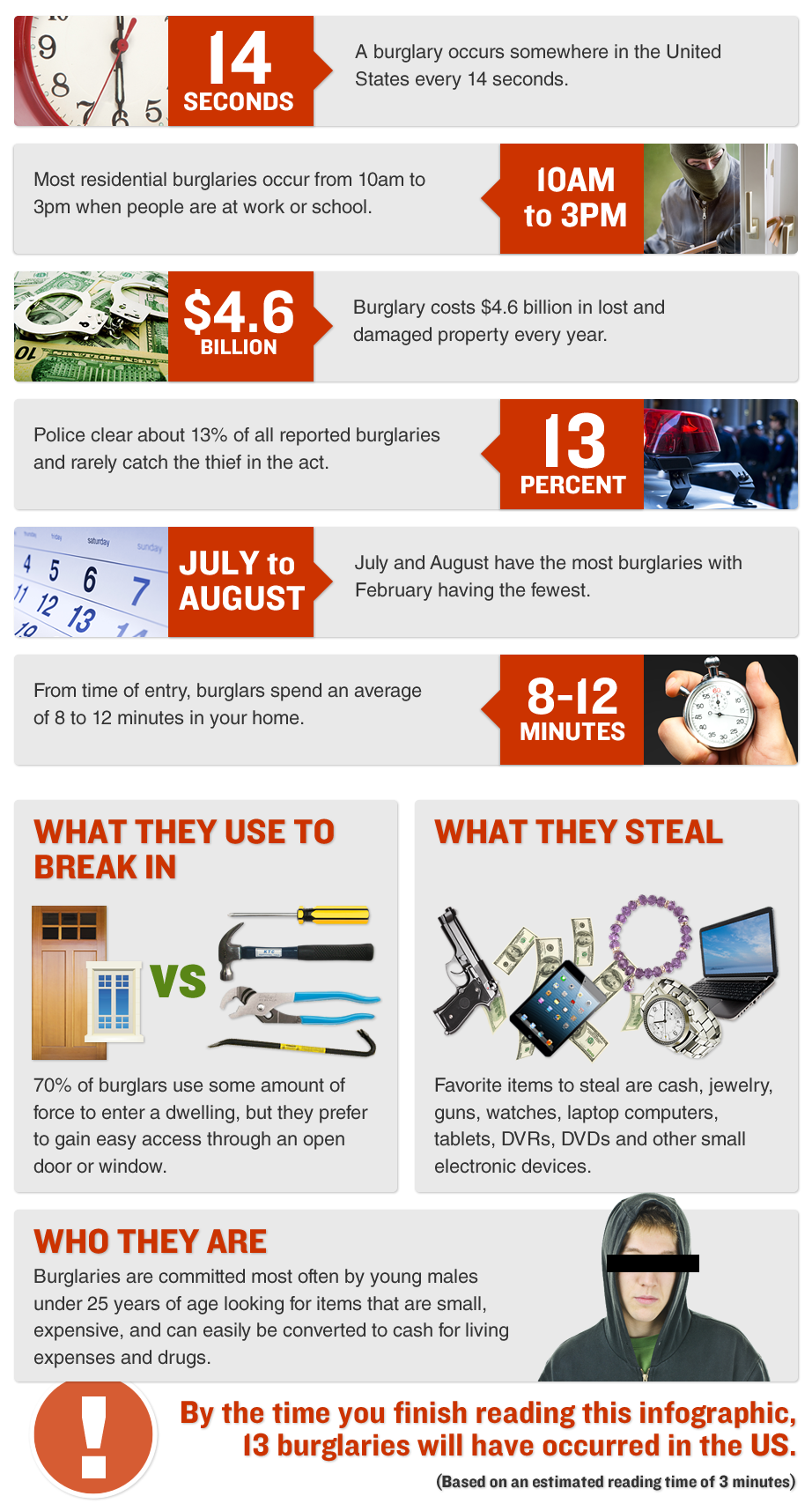 San Francisco CA burglary inforgraphic